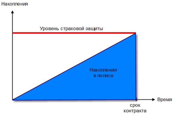 Изображение - Инвестиционное и накопительное страхование жизни chto-takoe-polis-nakopitelnogo-strahovanija-zhizni-6