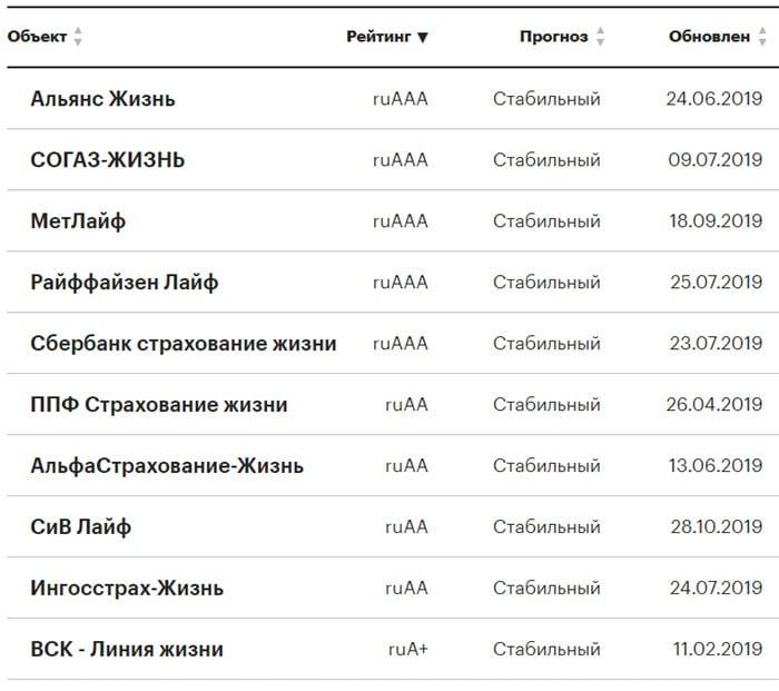 Рейтинг самых надежных компаний по страхованию жизни в России на декабрь 2019 года по версии Эксперт РА