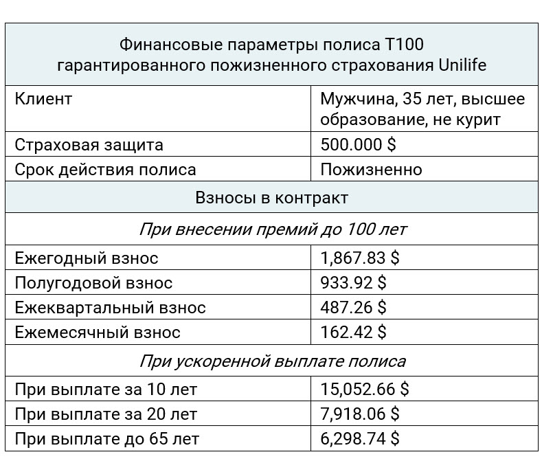 Unilife T100 параметры полиса пожизненного страхования для мужчины 35 лет