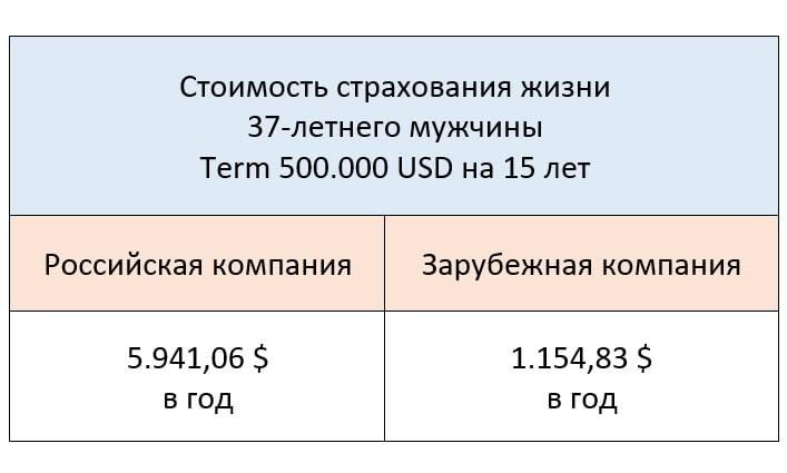 Обзор Unilife Insurance - зарубежное страхование жизни в России