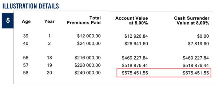 Evolution и SP500 Investors Trust – ожидаемый капитал при инвестировании с помощью плана Evolution на 20 лет со взносом 1000 USD в месяц