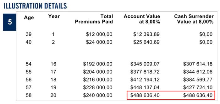 Evolution и SP500 Investors Trust – ожидаемый капитал при инвестировании с помощью плана SP500 на 25 лет со взносом 1000 USD в месяц