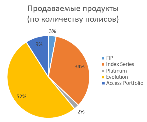 ITA SPC - доля различных контрактов unit-linked в СНГ по числу проданных полисов