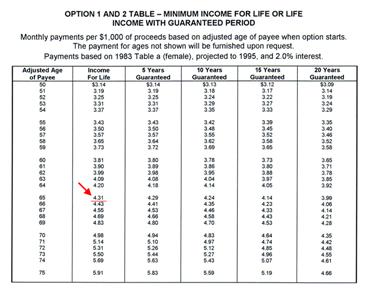 Самостоятельное создание частного пенсионного фонда, или же приватной пенсии - с помощью пожизненного либо срочного аннуитета компании по страхованию жизни National Western Lile (NWL)