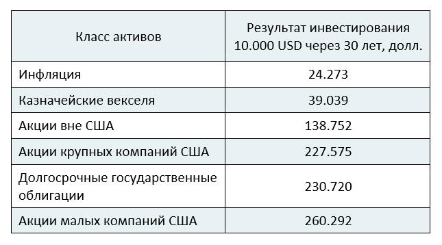 Доходность, показанная различными классами активов в составе пенсионного портфеля - в период с 1982 по 2011 гг.