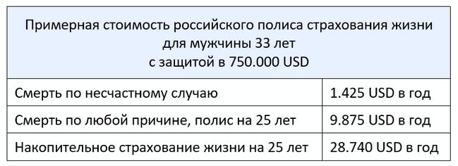 Сколько стоит застраховать жизнь человека в российских компаниях по страхованию жизни