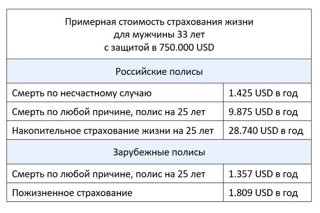 Сколько стоит страхование жизни в российских и зарубежных компаниях