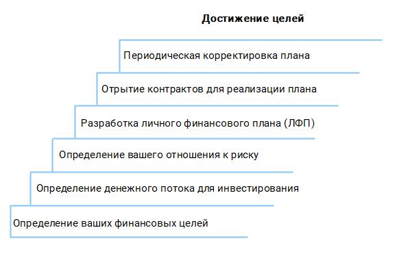 Основные этапы личного финансового планирования (ЛФП) для частных лиц