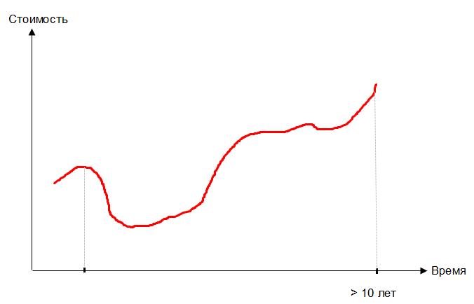 Финансовое планирование и инвестирование на длинный срок снижает риск инвестиционного портфеля