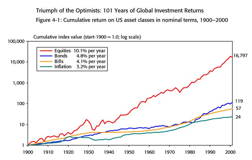 Долгосрочная доходность различных классов активов для инвестиционного портфеля на примере рынка США