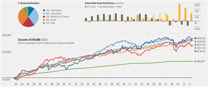 Результат инвестирования в сбалансированный портфель и долговые активы на протяжении 30 лет на примере рынка США