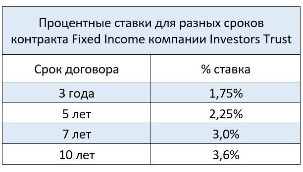 Процентные ставки по вкладам Fixed income Portfolio для создания гарантированной ренты