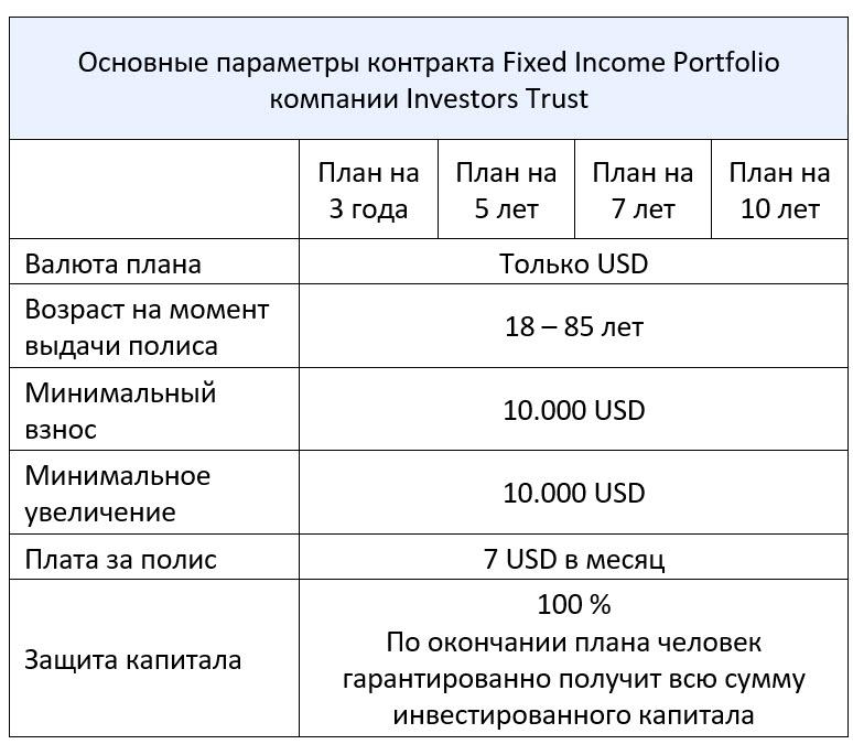 Основные параметры плана Fixed income Portfolio, который способен заменить ренту от банковского вклада