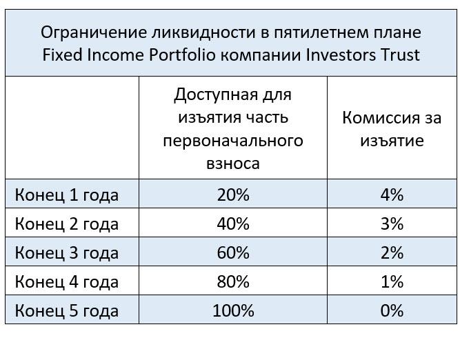 Ограничения ликвидности в плане Fixed income Portfolio