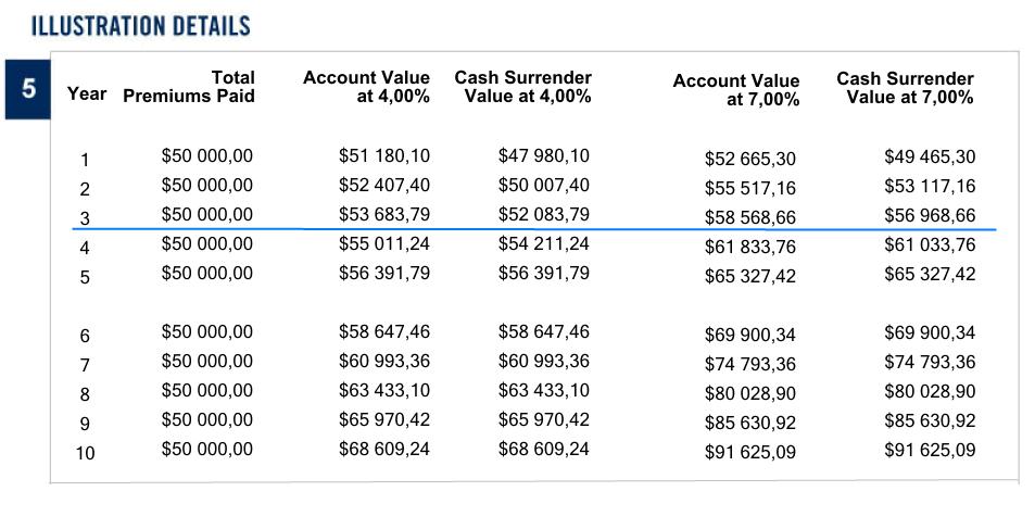 Накопительный план с единовременным взносом Platinum Select компании Investors Trust SPC предусматривает штраф за досрочный отказ в случае, если контракт расторгается ранее чем через 5 лет после его открытия