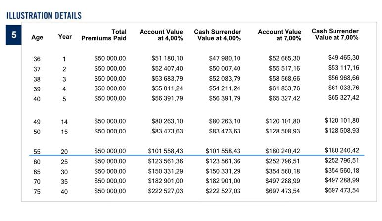 Контракт Platinum компании Investors Trust SPC является эффективным инвестиционным планом для крупных единовременных взносов. Он способен защитить активы семьи, и преумножить вложенные средства