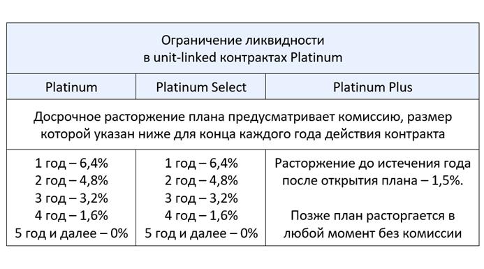 Platinum компании Investors Trust SPC - ограничения ликвидности в различных типах плана