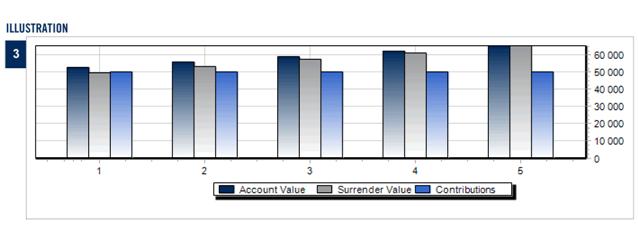 Третий блок в проекте unit-linked контракта Platinum компании Investors Trust SPC отражает графическое изображение Account Value (текущая стоимость счета), Surrender Value (выкупная стоимость счета) и Contribution (единовременный взнос в контракт)