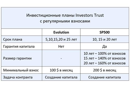 Investors Trust обзорная таблица unit-linked планов с регулярными взносами