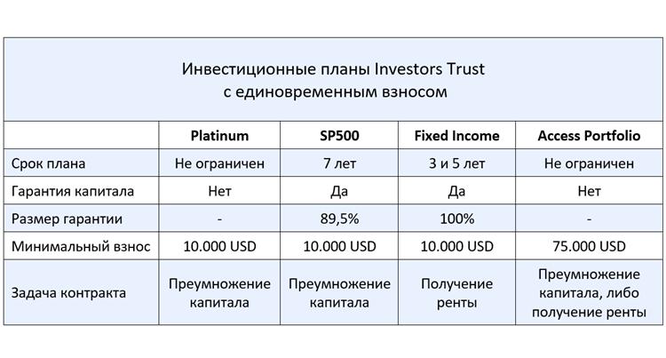 Investors Trust Assurance SPC обзор инвестиционных планов с единовременным взносом