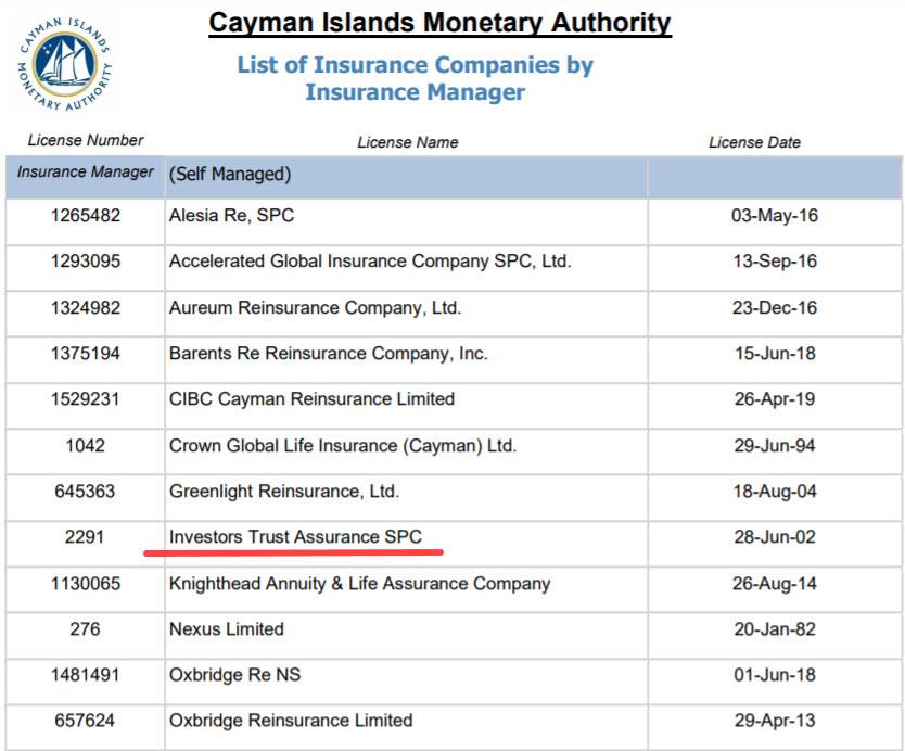 Инвестор Траст лицензируется Cima - валютным управлением Каймановых острово