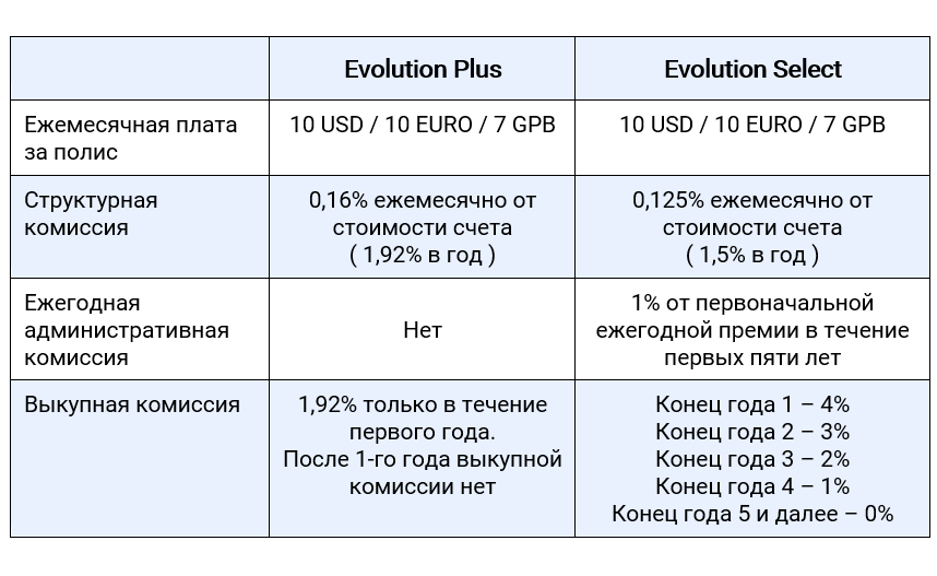 Отличия тарифов unit-linked планов Evolution Plus и Evolution Select компании Investors Trust