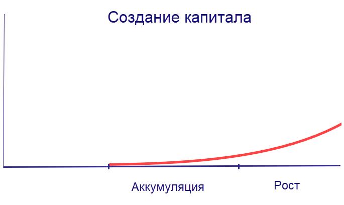 Человеку, начавшему инвестировать в среднем возрасте – доступны лишь периоды аккумуляции и роста капитала. Период для экспоненциального роста будет упущен