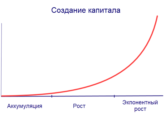 Если человек начинает инвестировать смолоду – то в завершении своей карьеры он обеспечит своему потенциалу экспоненциальный рост
