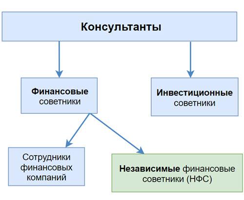 Эксперты, работающие в области финансового консультирования в России