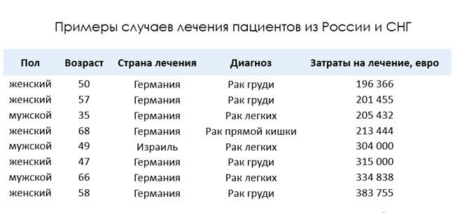 Страхование от критических заболеваний Бест Докторс - стоимость операций для клиентов из России и СНГ