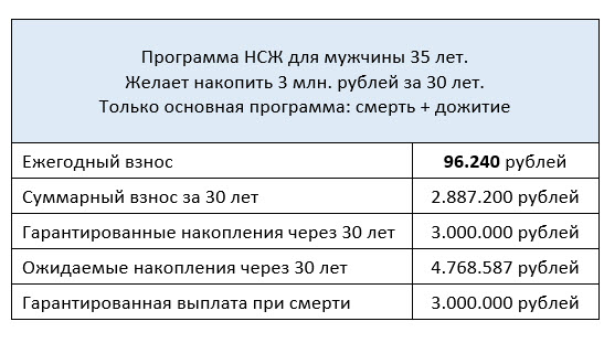 Расчет программы НСЖ на примере {amp}quot;Премиум{amp}quot; PPF Страхование жизни