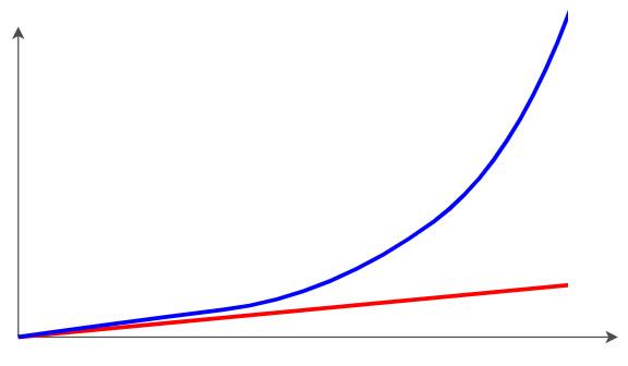 инвестиции под сложный процент в Сбербанке, ВТБ, Газмпромбанке и других банках со временем приводят к экспоненциальному росту капитала