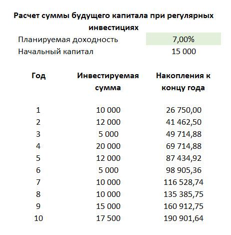 Калькулятор инвестиций под сложный процент