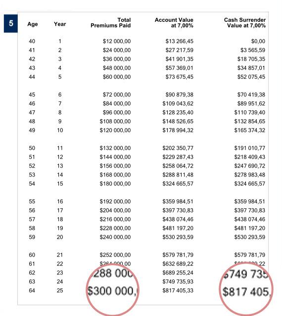 Пример расчета накопительной программы для создания капитала