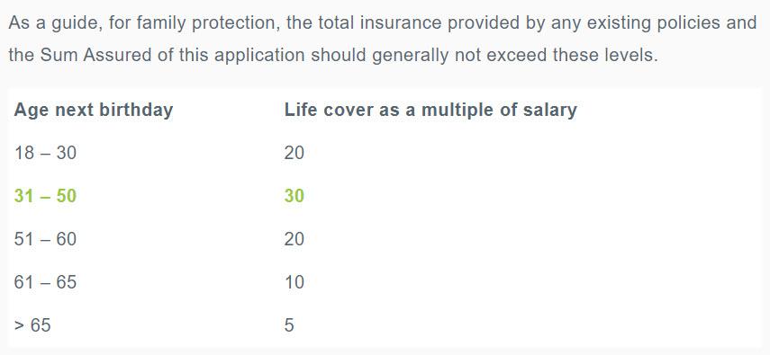 На какую сумму можно застраховать жизнь в зависимости от годового дохода человека