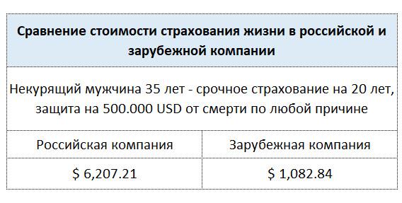 Страхование жизни в зарубежных компаниях значительно дешевле, что у российских страховщиков