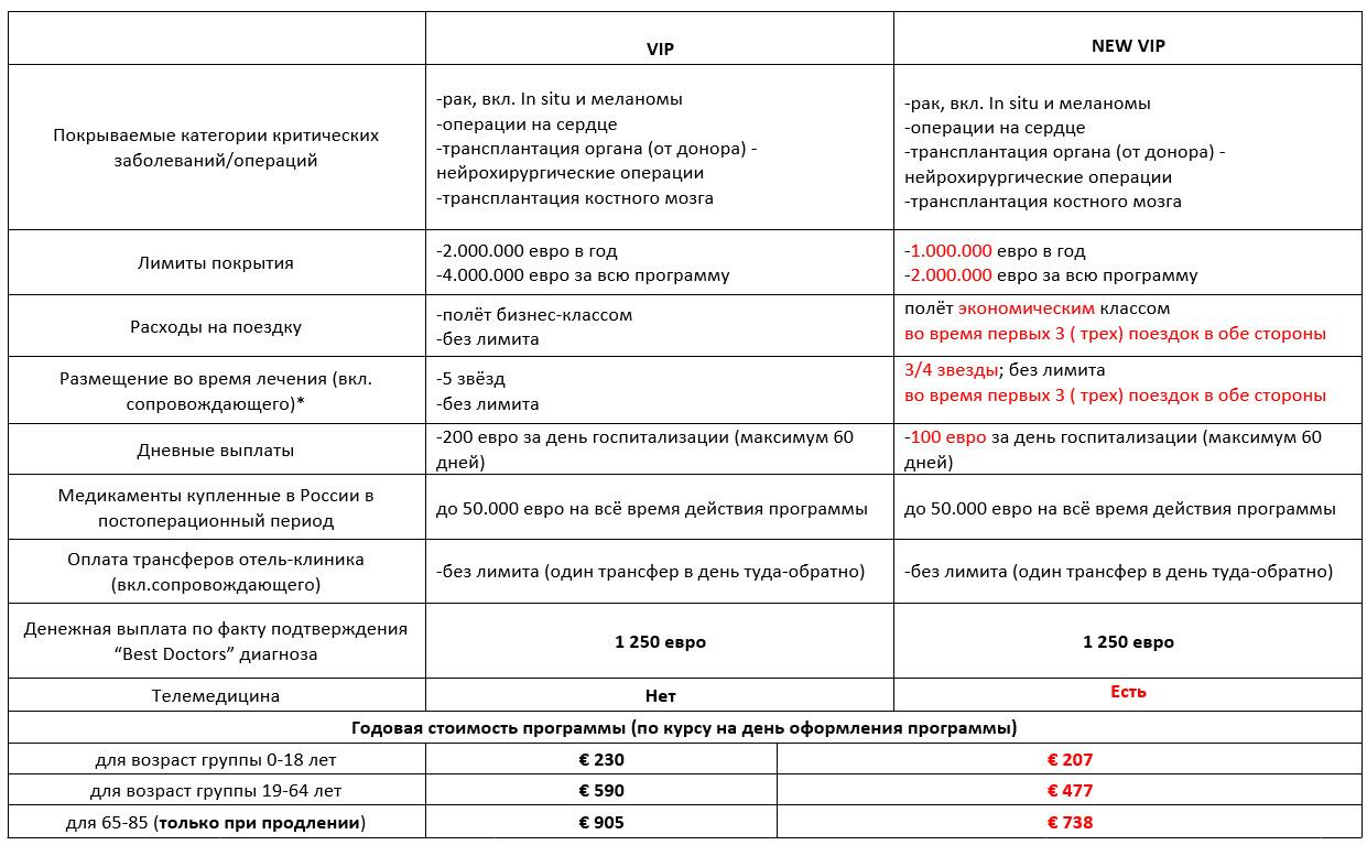 Как изменится VIP-полис Best Doctors с 01 апреля 2020 года