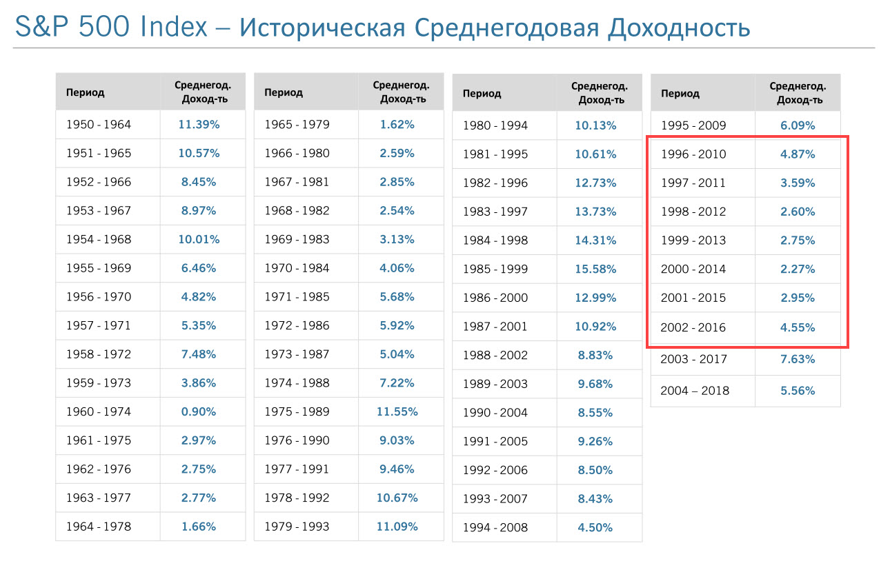 Историческая среднегодовая доходность индекса SP500 за 15-летние промежутки