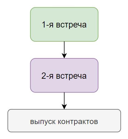 Схема - как проходит консультация по финансам