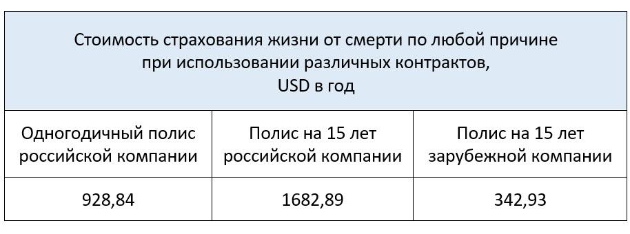 Сколько стоит застраховать жизнь на 10 миллионов в России цена полиса