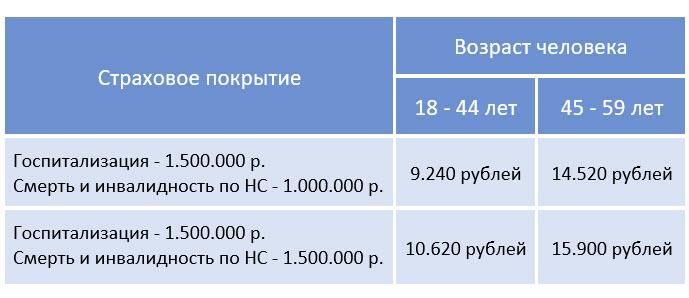 Стоимость платной госпитализации по скорой помощи в Москве и Московской области, и СПБ и области - а также в городах России