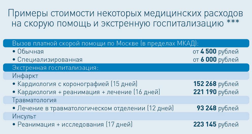 Примерная цена платной скорой помощи в Москве с госпитализацией