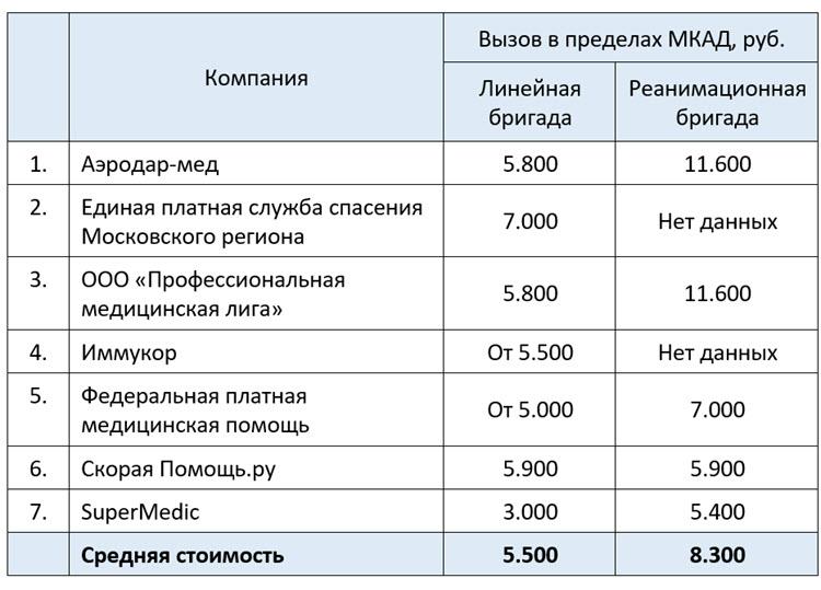 Сколько стоит платная скорая помощь в Москве и Московской области, вызов в пределах МКАД