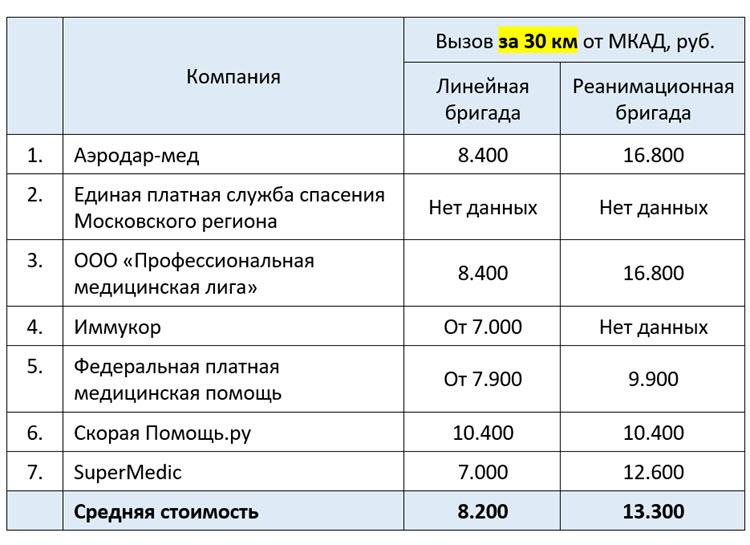 Сколько стоит платная скорая Московская область вызов за 30 километров от МКАД