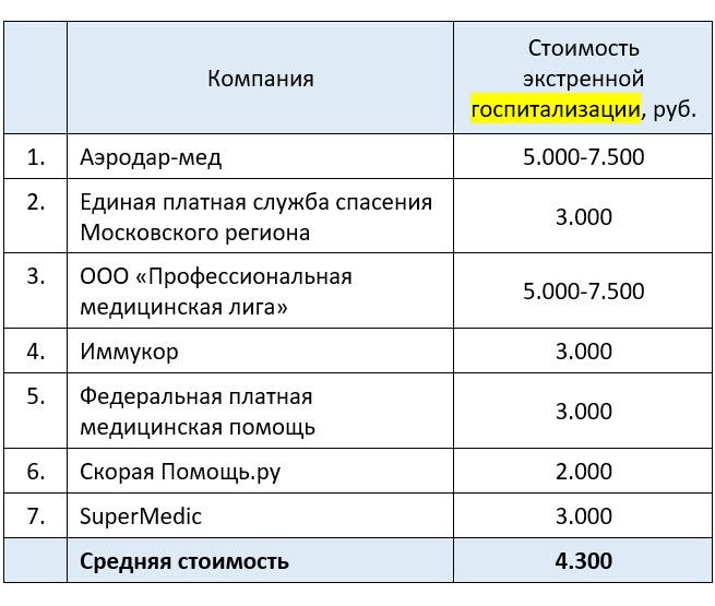 Платная скорая помощь в Москве с госпитализацией - примерная стоимость