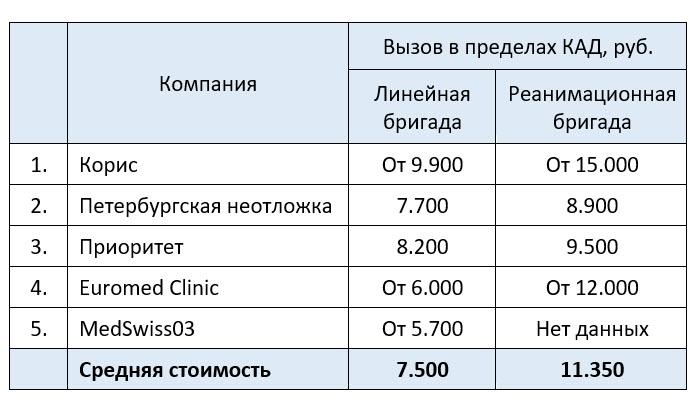 Цены платной скорой помощи в Санкт-Петербурге - примерная стоимость