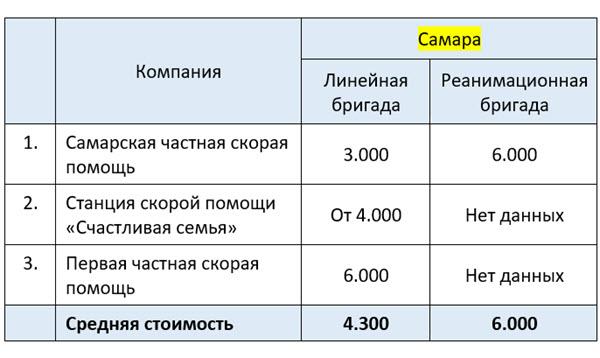 Цена платной скорой помощи в Самаре