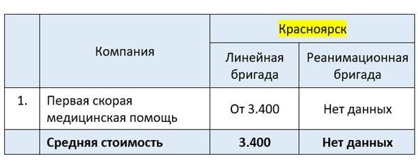 Частная скорая помощь цены в Красноярске