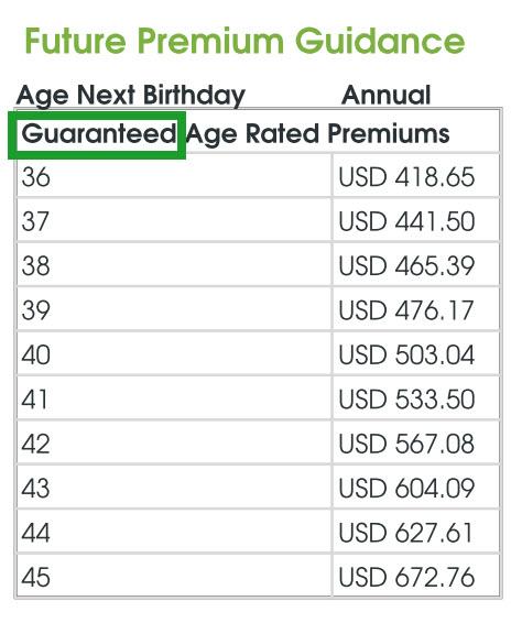 Сколько стоит страхование жизни в полисе Global Protector страховой компании Unilife – гарантированная стоимость в первые 10 лет работы контракта