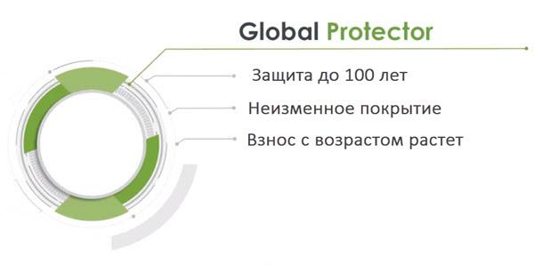 Страховая компания Unilife – основные свойства нового полиса Global Protector